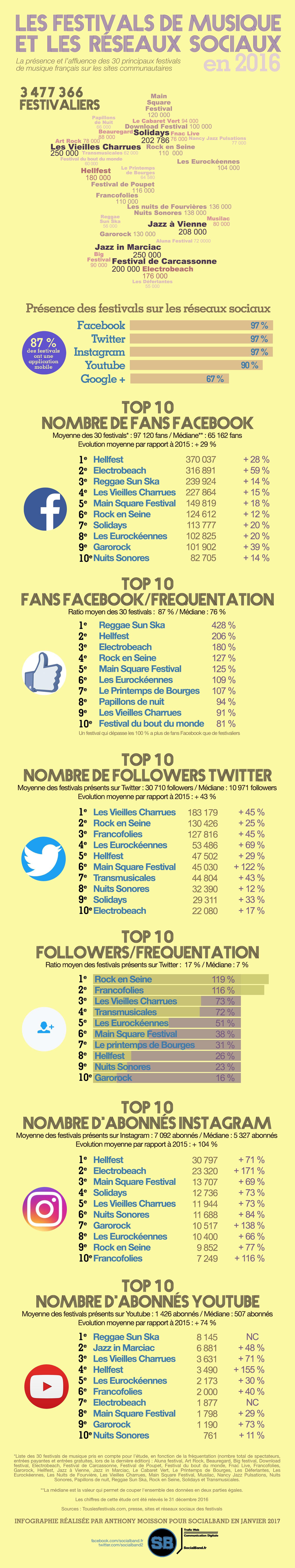 infographie_festivals_et_reseaux_sociaux_2016
