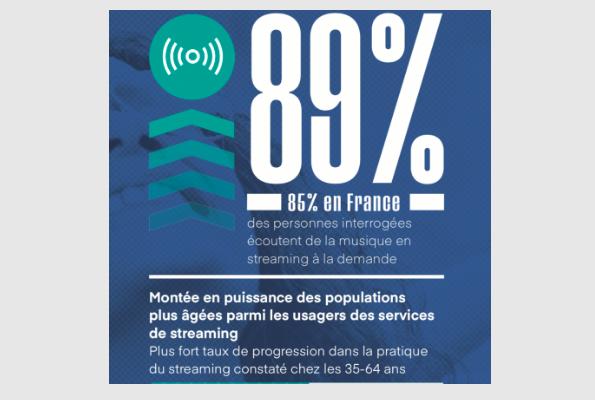 89% ecoutent de la musique en streaming
