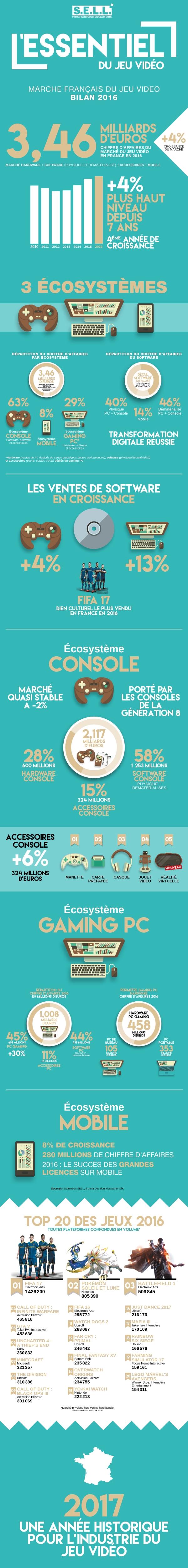 infographie_bilan_marche_2016_sell_fev17rezised