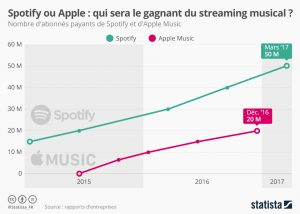 chartoftheday_8405_spotify_ou_apple_qui_sera_le_gagnant_du_streaming_musical_n