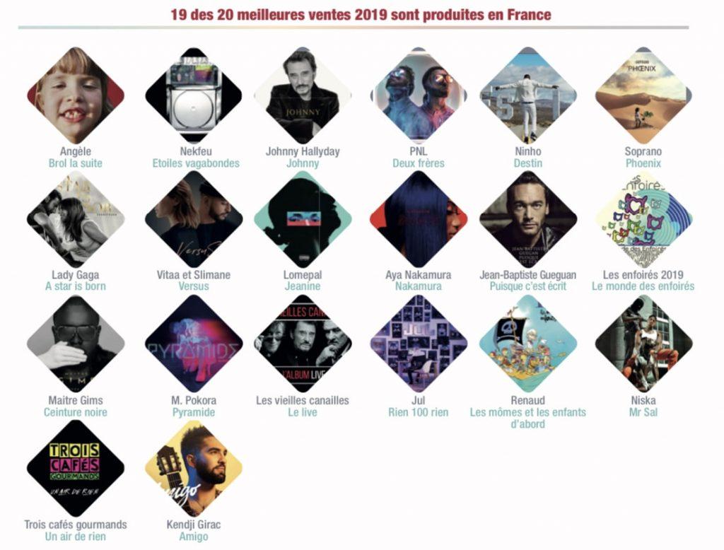 19 sur 20 albums meilleures ventes sont des productions francaises