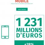 ecosysteme mobile