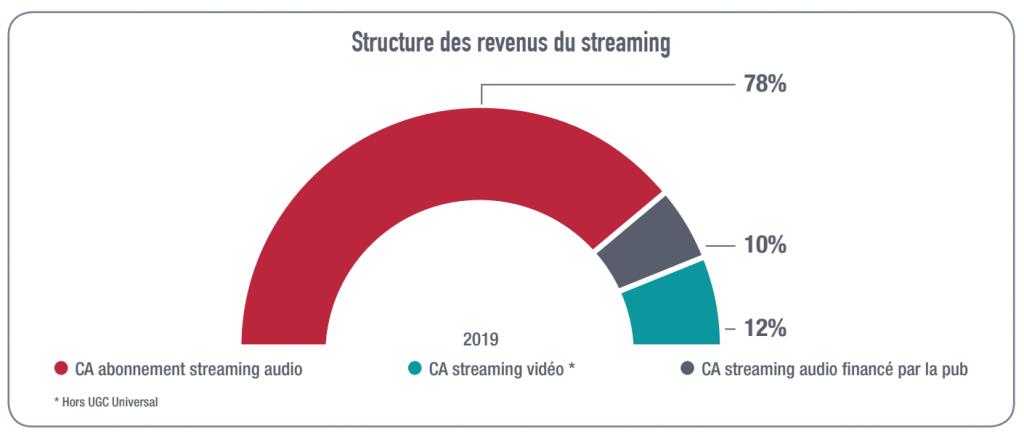 revenus du streaming en france 2019