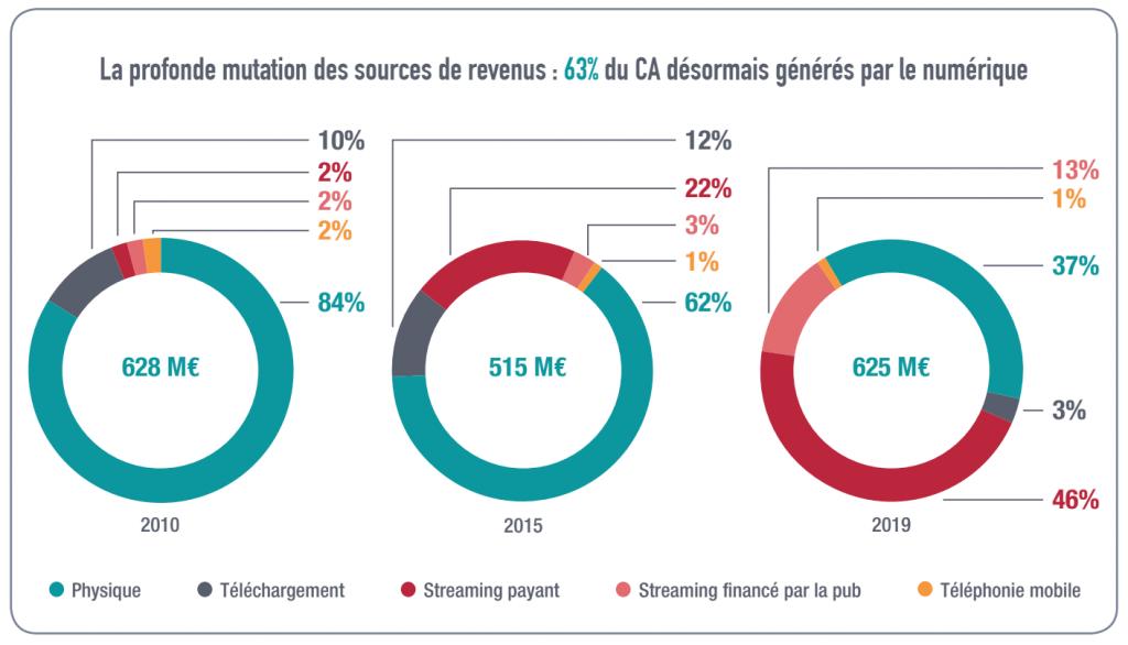 sources de revenus marche musique 2019