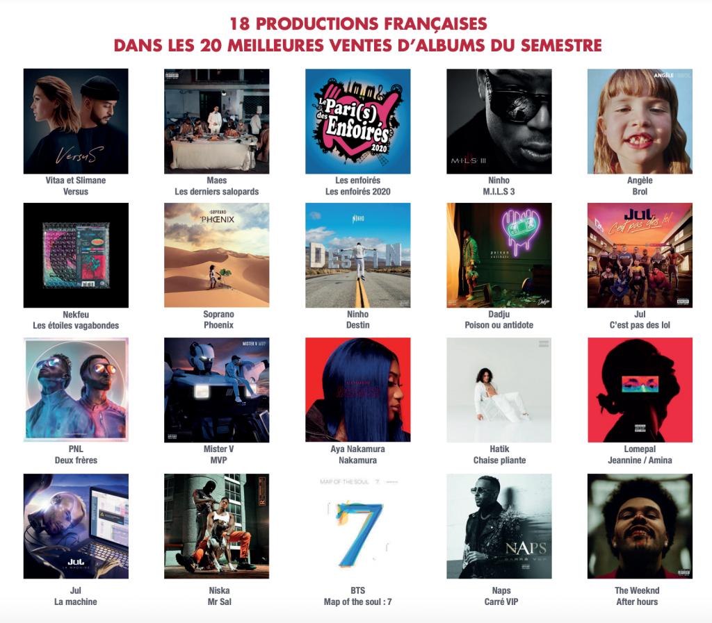 18 PRODUCTIONS FRANÇAISES DANS LES 20 MEILLEURES VENTES D'ALBUMS DU SEMESTRE