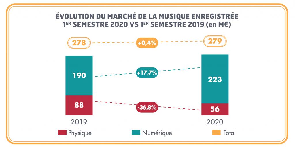 ÉVOLUTION DU MARCHÉ DE LA MUSIQUE ENREGISTRÉE 1ER SEMESTRE 2020 VS 1ER SEMESTRE 2019 en M€