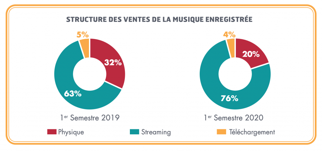STRUCTURE DES VENTES DE LA MUSIQUE ENREGISTRÉE