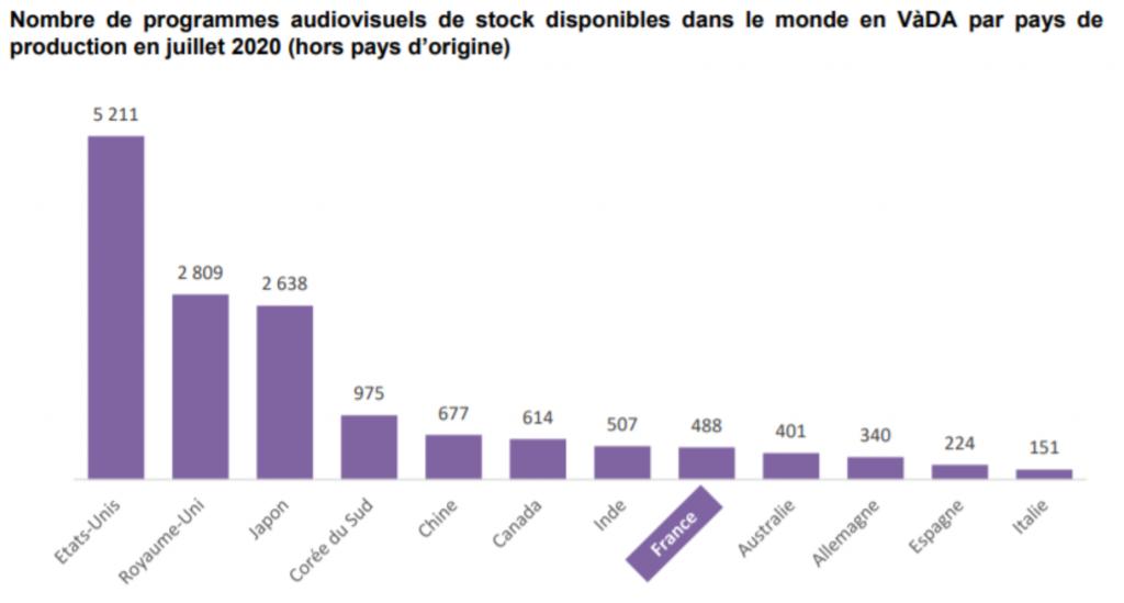 4 La place de l'audiovisuel français dans les offres de VàDA et dans les commandes de programmes à l'international