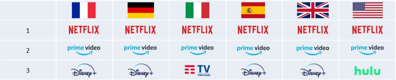 services de video a la demande