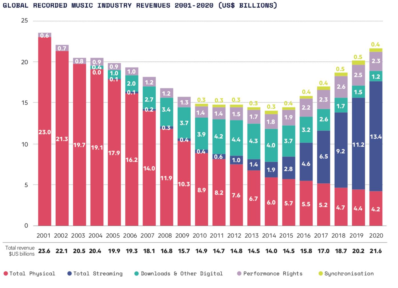 2 revenus de lindustrie mondiale de la musique