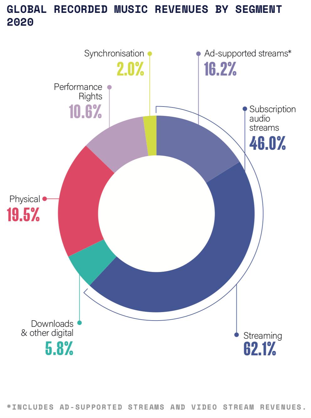 3 revenu de lindustrie musicale par segment