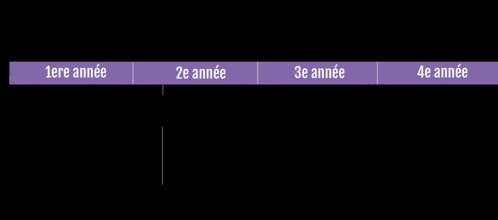 Chronologie audiovisuel